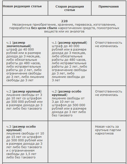 изменения по статье 228 ук рф 2015